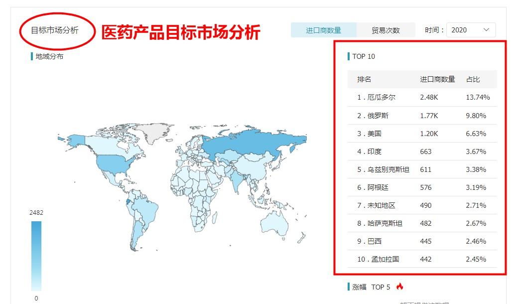 海关数据,中国外贸进出口数据,中国海关进出口数据